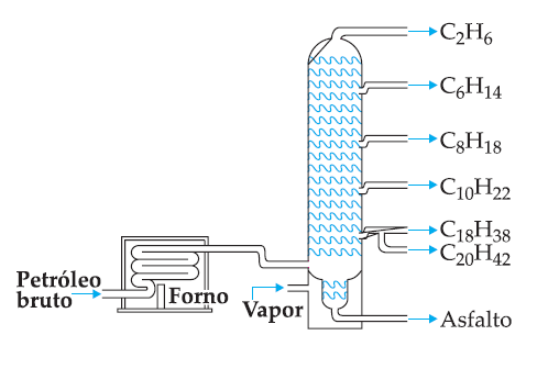 Compreendendo a Química: Estudando para o Enem - Combustíveis Fósseis